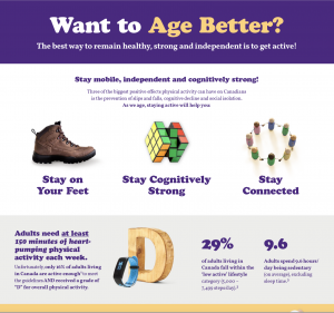 Infographic from ParticipACTION Report Card on Physical Activity for Adults, 2019